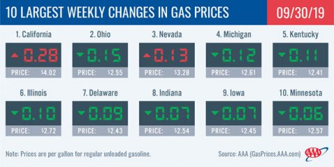 10 Largest Weekly Changes In Gas Prices - September 30