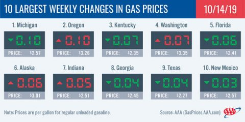 10 Largest Weekly Changes in Gas Prices - October 14