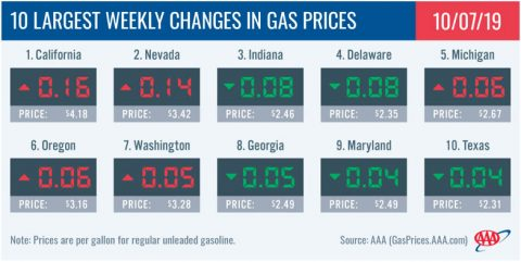 10 Largest Weekly Changes in Gas Prices - October 7