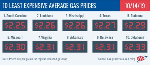 10 Least Expensive Average Gas Prices - October 14