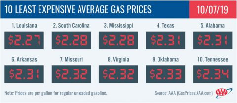10 Least Expensive Average Gas Prices - October 7