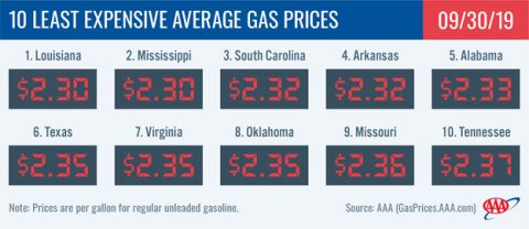10 Least Expensive Average Gas Prices - September 30, 2019