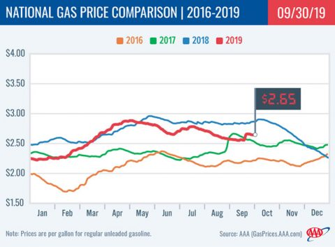 2016-2019 - National Gas Price Comparison - September 30