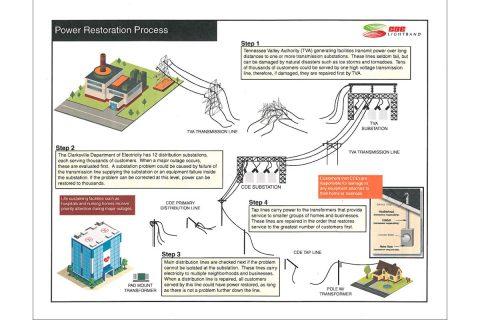 CDE Lightband Power Restoration Process