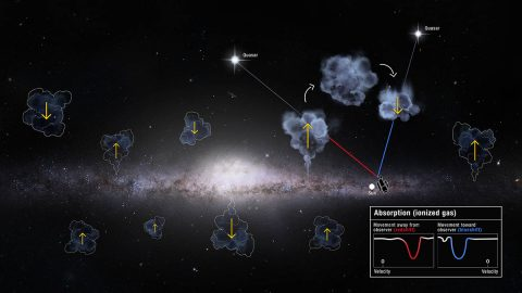 This illustration envisions the Milky Way galaxy's gas recycling above and below its stellar disk. Hubble observes the invisible gas clouds rising and falling with its sensitive Cosmic Origins Spectrograph (COS) instrument. The spectroscopic signature of the light from background quasars shining through the clouds gives information about their motion. (NASA, ESA and D. Player (STScI))