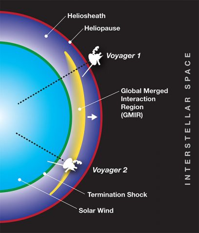 The Voyager spacecraft, one in the heliosheath and the other just beyond in interstellar space, took measurements as a solar even known as a global merged interaction region passed by each spacecraft four months apart. These measurements allowed scientists to calculate the total pressure in the heliosheath, as well as the speed of sound in the region. (NASA's Goddard Space Flight Center/Mary Pat Hrybyk-Keith)