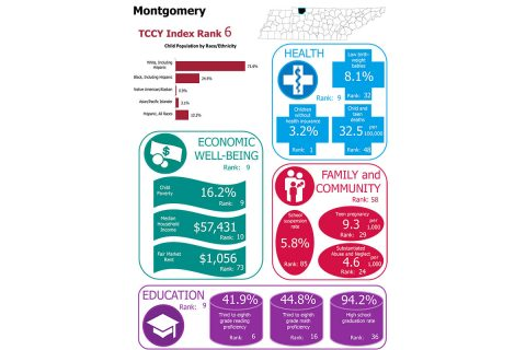 Tennessee Commission on Children and Youth ranks Montgomery County 6th for Child Well-Being