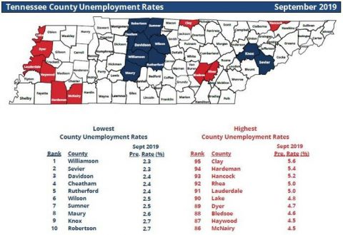 Tennessee County Unemployment Rates for September 2019