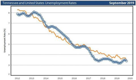 Tennessee and United States Unemployment Rates for September 2019