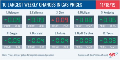 10 Largest Weekly Changes in Gas Prices - November 18th