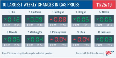 10 Largest Weekly Changes in Gas Prices - November 25th