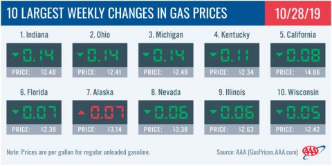 10 Largest Weekly Changes in Gas Prices - October 28