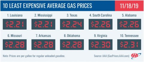 10 Least Expensive Average Gas Prices - November 18th