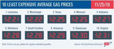 10 Least Expensive Average Gas Prices - November 25th