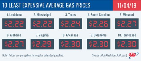10 Least Expensive Average Gas Prices - November 4th