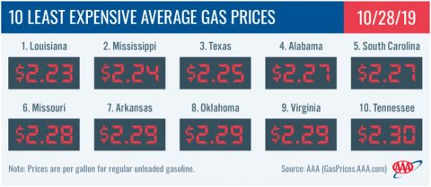 10 Least Expensive Average Gas Prices - October 28