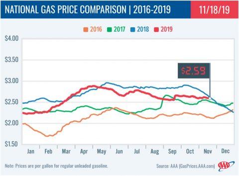 2016-2019 - National Gas Price Comparison - November 18th