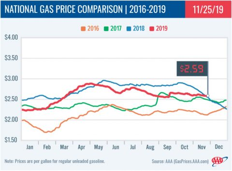2016-2019 - National Gas Price Comparison - November 25th