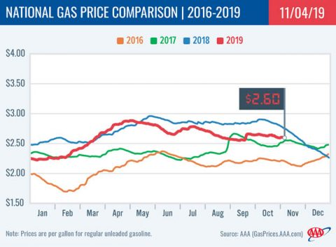 2016-2019 - National Gas Price Comparison - November 4th