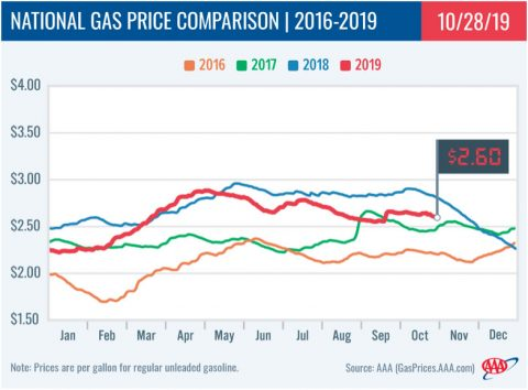 2016-2019 - National Gas Price Comparison - October 28