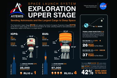 NASA's Space Launch System (SLS) Exploration Upper Stage. (NASA)