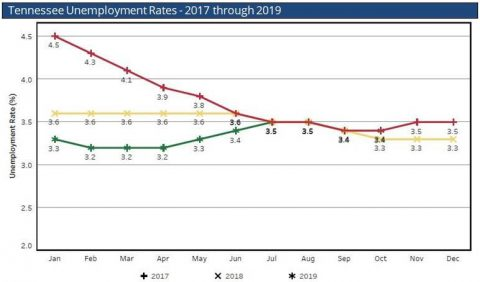 Tennessee Unemployment Rates - 2017 through 2019