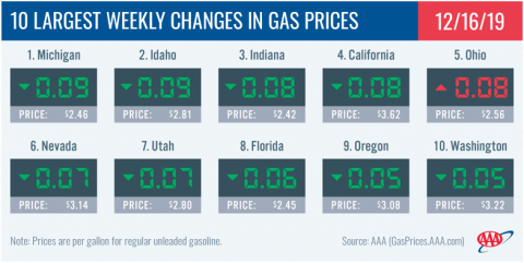 10 Largest Weekly Changes in Gas Prices - December 16th