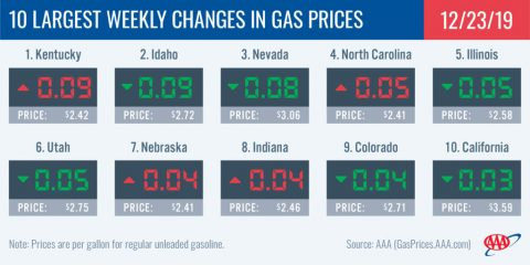 10 Largest Weekly Changes in Gas Prices - December 23rd