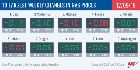 10 Largest Weekly Changes in Gas Prices - December 6th