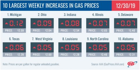 10 Largest Weekly Increases in Gas Prices - December 30th
