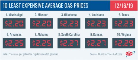 10 Least Expensive Average Gas Prices - December 16th