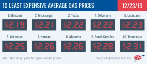 10 Least Expensive Average Gas Prices - December 23rd