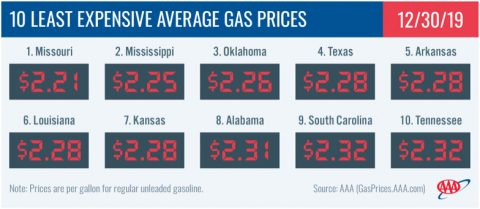 10 Least Expensive Average Gas Prices - December 30th