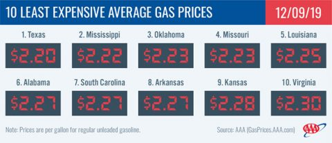 10 Least Expensive Average Gas Prices - December 6th