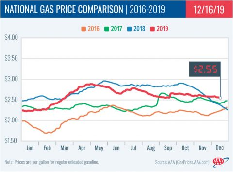 Large Build in Gas Stocks and Low Demand leads to drop in Prices at the Pump. (AAA)
