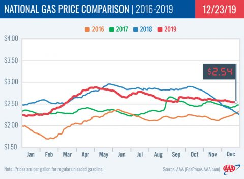 2016-2019 - National Gas Price Comparison - December 23rd