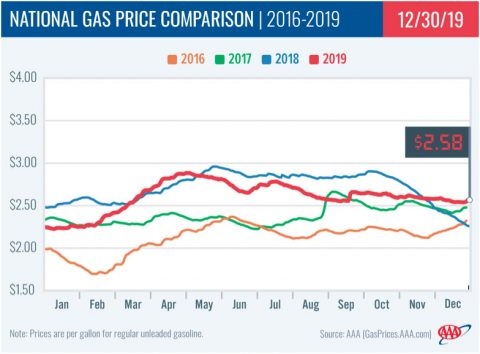 2016-2019 - National Gas Price Comparison - December 30th