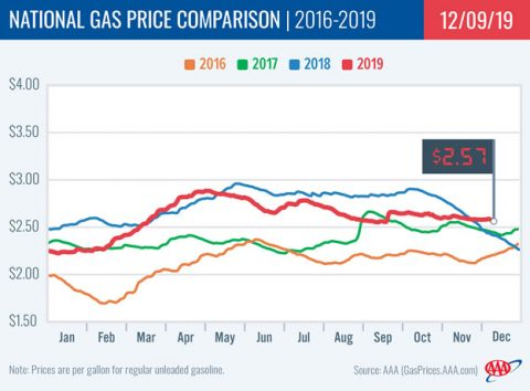 2016-2019 - National Gas Price Comparison - December 9th