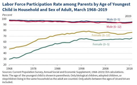 Labor Force Participation Rate among Parents