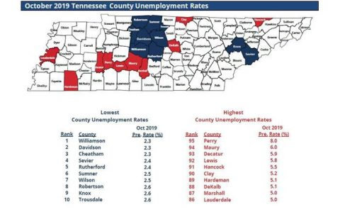 Several Southern Middle Tennessee Counties See Dramatic Spike in Unemployment for the month of October.