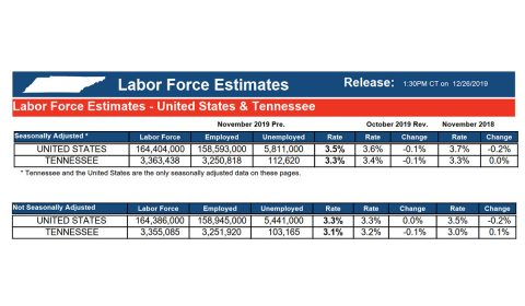 Tennessee Labor Force Estimates - November 2019