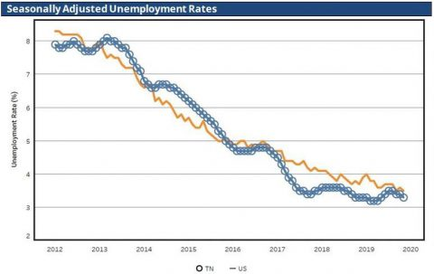 Tennessee and United States Unemployment Rates for November 2019