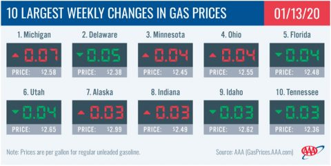 10 Largest Weekly Changes in Gas Prices - January 13th, 2020