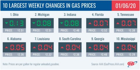 10 Largest Weekly Changes in Gas Prices - January 6th, 2020