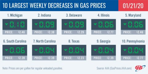 10 Largest Weekly Decreases in Gas Prices - January 21st, 2020