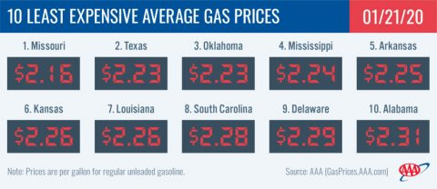 10 Least Expensive Average Gas Prices - January 21st, 2020