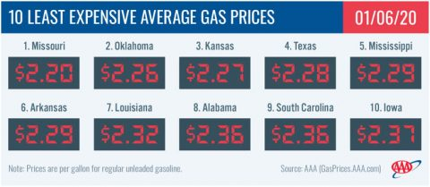 10 Least Expensive Average Gas Prices - January 6th, 2020