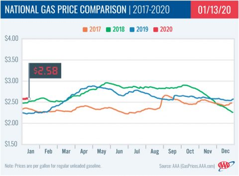 2017-2020 - National Gas Price Comparison - January 13th