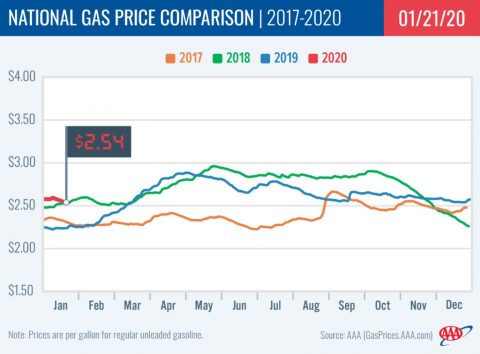 2017-2020 - National Gas Price Comparison - January 21st