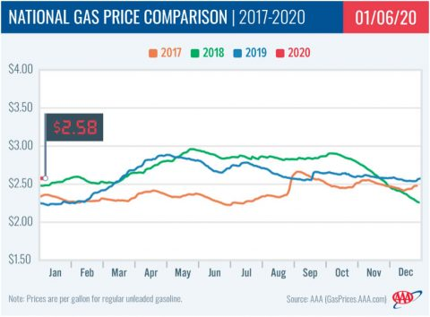 2017-2020 - National Gas Price Comparison - January 6th